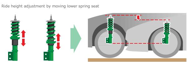 Điều chỉnh chiều cao đi xe bằng cách di chuyển ghế lò xo thấp hơn